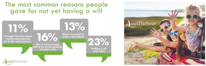 Reasons for not having a will infographic